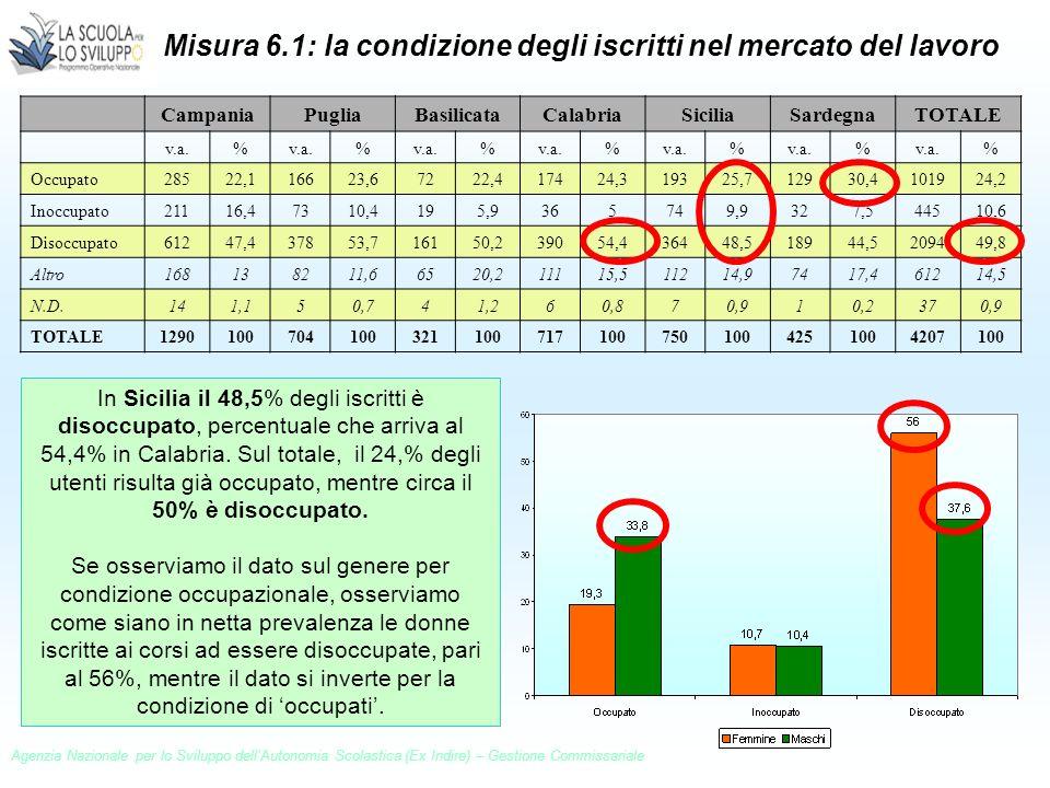 CampaniaPugliaBasilicataCalabriaSiciliaSardegnaTOTALE v.a.% % % % % % % Occupato28522,116623,67222,417424,319325,712930,4101924,2 Inoccupato21116,4731