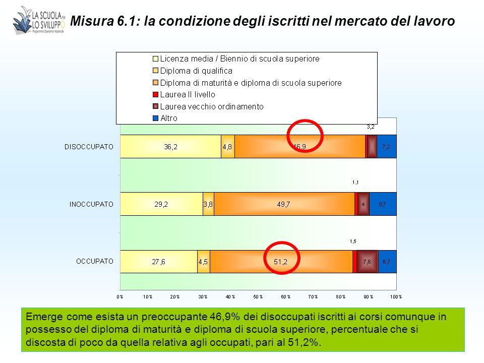17 Misura 6.1: la condizione degli iscritti nel mercato del lavoro Emerge come esista un preoccupante 46,9% dei disoccupati iscritti ai corsi comunque