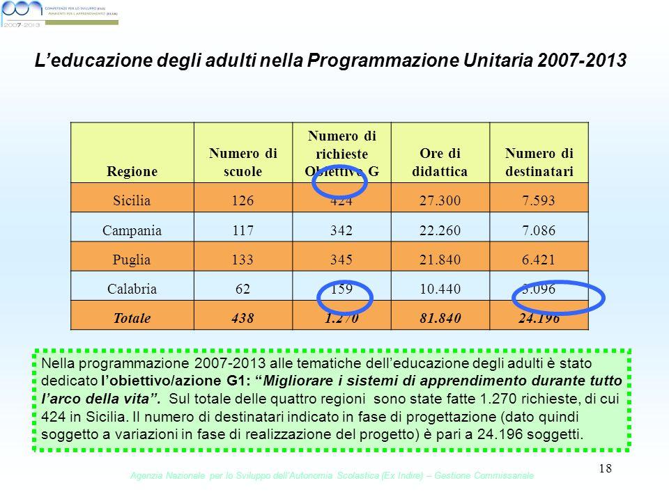 18 Leducazione degli adulti nella Programmazione Unitaria 2007-2013 Regione Numero di scuole Numero di richieste Obiettivo G Ore di didattica Numero di destinatari Sicilia12642427.3007.593 Campania11734222.2607.086 Puglia13334521.8406.421 Calabria6215910.4403.096 Totale4381.27081.84024.196 Nella programmazione 2007-2013 alle tematiche delleducazione degli adulti è stato dedicato lobiettivo/azione G1: Migliorare i sistemi di apprendimento durante tutto larco della vita.