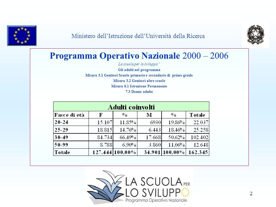 2 Programma Operativo Nazionale 2000 – 2006 La scuola per lo sviluppo Gli adulti nel programma Misura 3.1 Genitori Scuole primarie e secondarie di pri