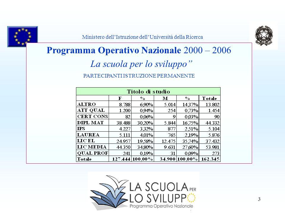 3 Programma Operativo Nazionale 2000 – 2006 La scuola per lo sviluppo PARTECIPANTI ISTRUZIONE PERMANENTE Ministero dellIstruzione dellUniversità della Ricerca