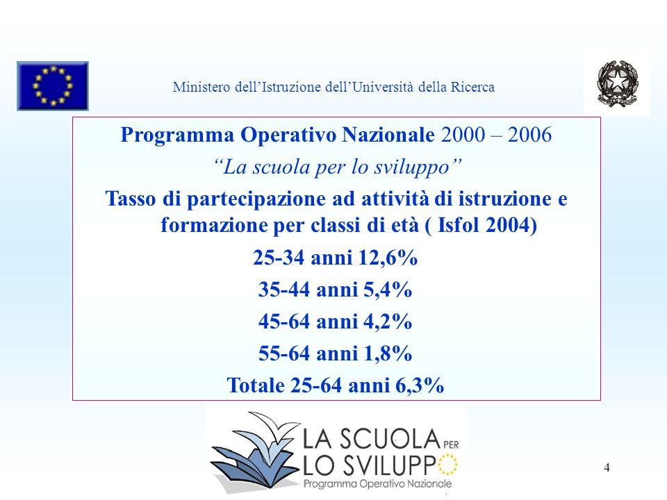 4 Programma Operativo Nazionale 2000 – 2006 La scuola per lo sviluppo Tasso di partecipazione ad attività di istruzione e formazione per classi di età ( Isfol 2004) 25-34 anni 12,6% 35-44 anni 5,4% 45-64 anni 4,2% 55-64 anni 1,8% Totale 25-64 anni 6,3% Ministero dellIstruzione dellUniversità della Ricerca