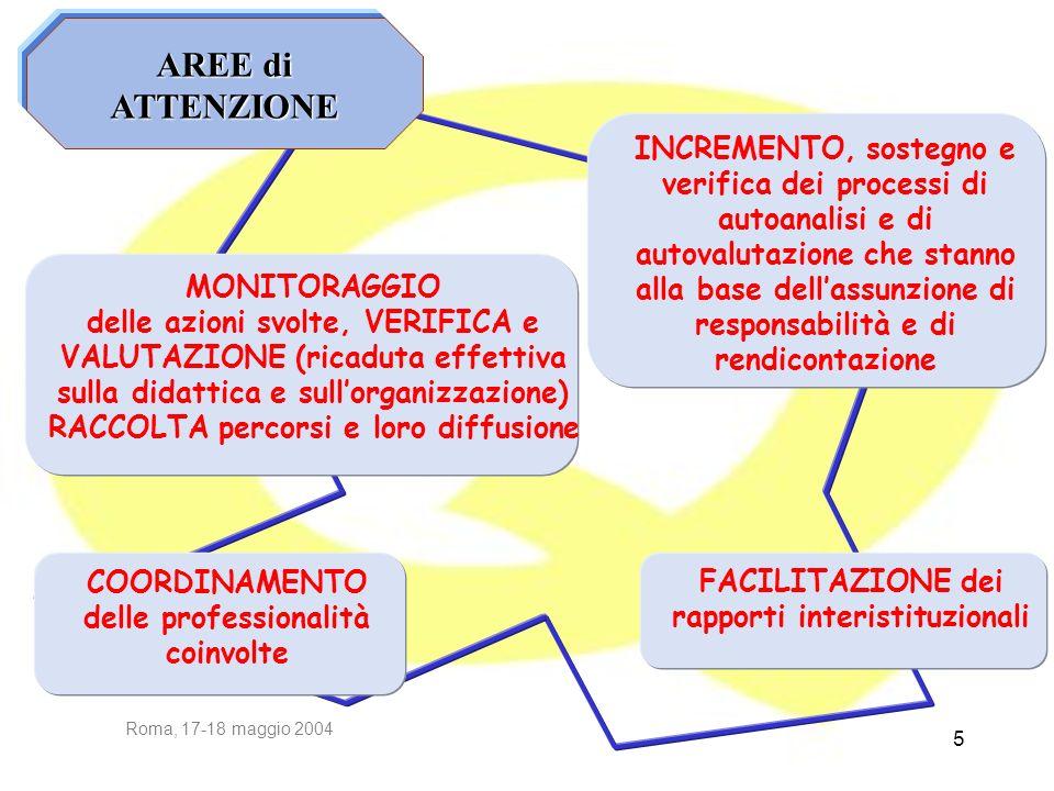 Roma, 17-18 maggio 2004 5 AREE di ATTENZIONE MONITORAGGIO delle azioni svolte, VERIFICA e VALUTAZIONE (ricaduta effettiva sulla didattica e sullorgani