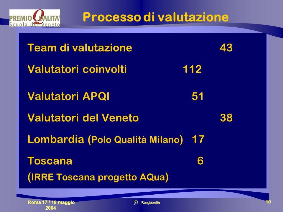 Roma 17 / 18 maggio 2004 P. Scapinello 10 Processo di valutazione Team di valutazione 43 Valutatori coinvolti 112 Valutatori APQI 51 Valutatori del Ve