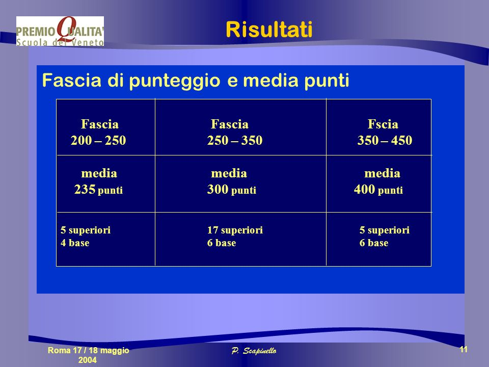 Roma 17 / 18 maggio 2004 P. Scapinello 11 Risultati Fascia di punteggio e media punti Fascia Fascia Fscia 200 – 250250 – 350 350 – 450 media media med