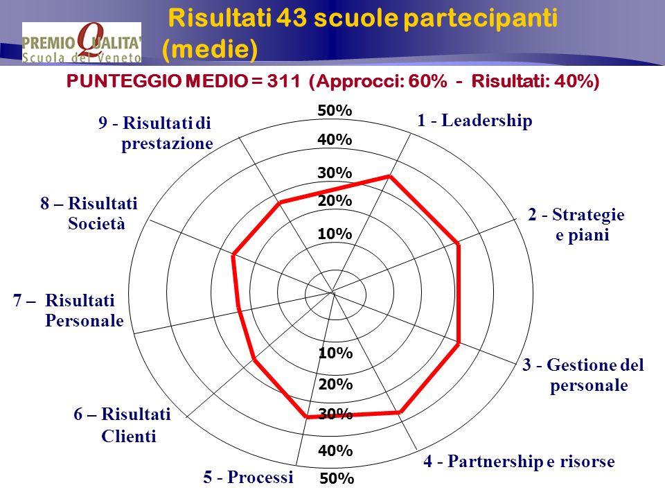 Roma 17 / 18 maggio 2004 P. Scapinello 13 PUNTEGGIO MEDIO = 311 (Approcci: 60% - Risultati: 40%) 10% 20% 30% 40% 50% 7 – Risultati Personale 9 - Risul
