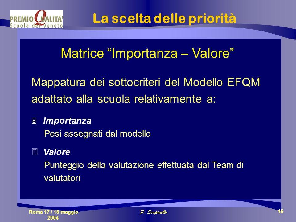 Roma 17 / 18 maggio 2004 P. Scapinello 15 Matrice Importanza – Valore Mappatura dei sottocriteri del Modello EFQM adattato alla scuola relativamente a