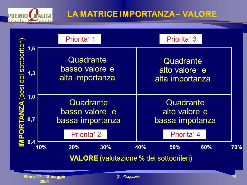 Roma 17 / 18 maggio 2004 P. Scapinello 16 IMPORTANZA (pesi dei sottocriteri) VALORE (valutazione % dei sottocriteri) 70%10%40% 0,4 1,0 1,6 50%30%20% 1