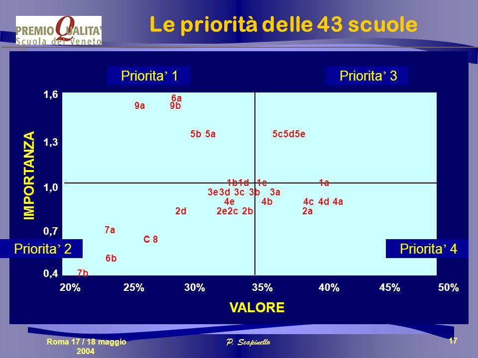 Roma 17 / 18 maggio 2004 P. Scapinello 17 1,3 IMPORTANZA VALORE 50%20%35% 0,4 1,0 1,6 40%30%25% 1b 7b 7a C 8 9b 9a 0,7 5d 5a 5b 5c 2a 6a 4d 4a 1a 4b 4