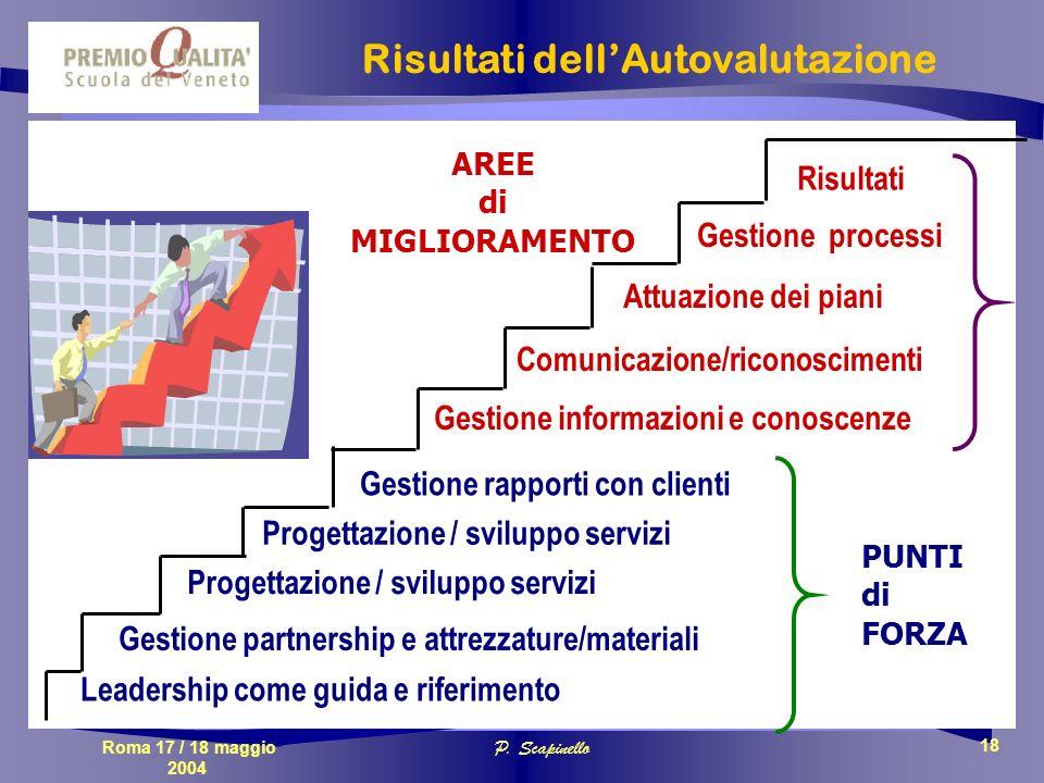 Roma 17 / 18 maggio 2004 P. Scapinello 18 Progettazione / sviluppo servizi Risultati Gestione informazioni e conoscenze Gestione rapporti con clienti