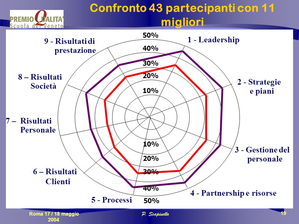Roma 17 / 18 maggio 2004 P. Scapinello 19 10% 20% 30% 40% 50% 7 – Risultati Personale 9 - Risultati di prestazione 8 – Risultati Società 3 - Gestione