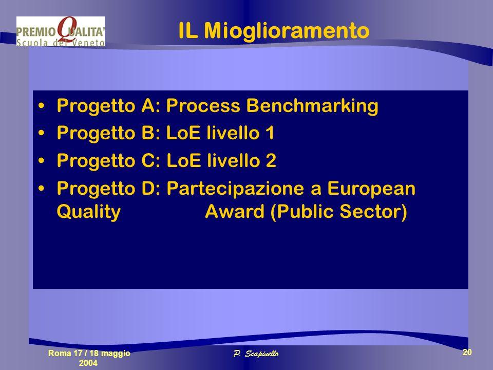 Roma 17 / 18 maggio 2004 P. Scapinello 20 Progetto A: Process Benchmarking Progetto B: LoE livello 1 Progetto C: LoE livello 2 Progetto D: Partecipazi