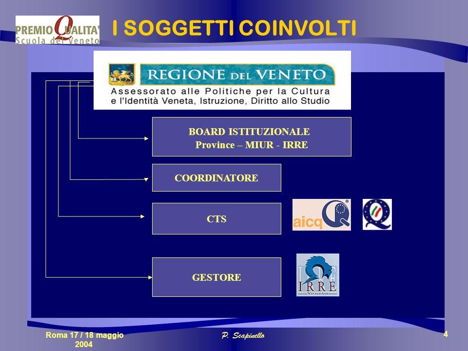 Roma 17 / 18 maggio 2004 P. Scapinello 4 I SOGGETTI COINVOLTI BOARD ISTITUZIONALE Province – MIUR - IRRE CTS GESTORE COORDINATORE