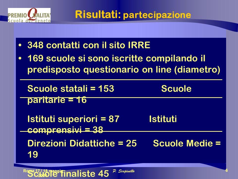 Roma 17 / 18 maggio 2004 P. Scapinello 6 Risultati: partecipazione 348 contatti con il sito IRRE 169 scuole si sono iscritte compilando il predisposto
