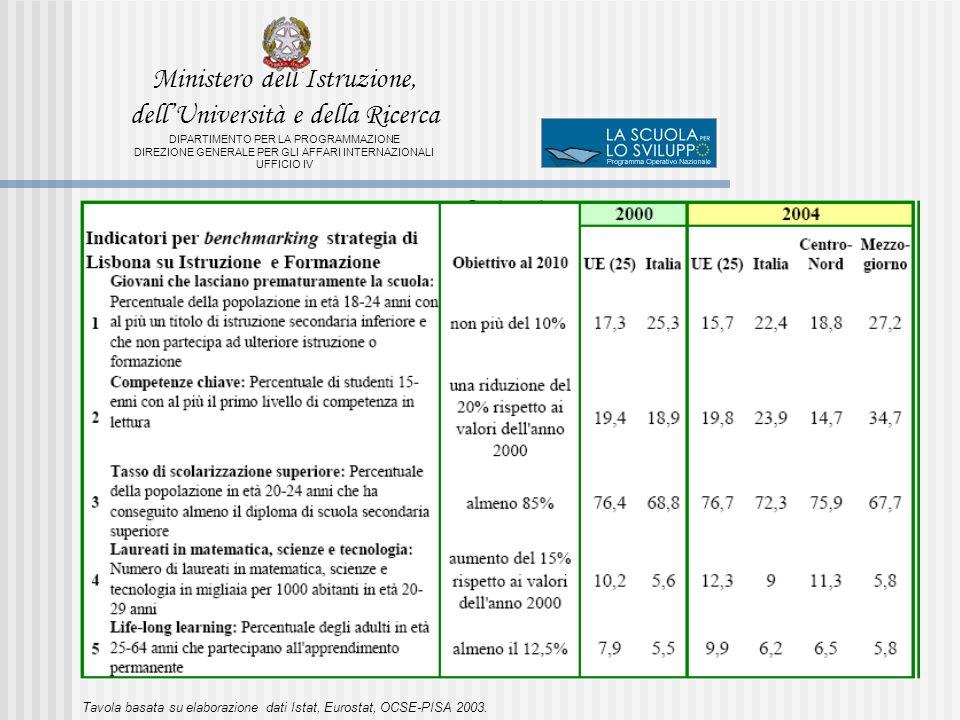 Tavola basata su elaborazione dati Istat, Eurostat, OCSE-PISA 2003.