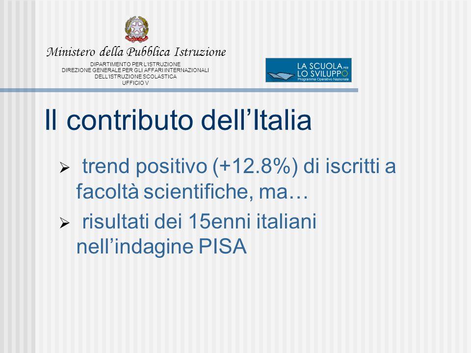 Ministero della Pubblica Istruzione DIPARTIMENTO PER LISTRUZIONE DIREZIONE GENERALE PER GLI AFFARI INTERNAZIONALI DELLISTRUZIONE SCOLASTICA UFFICIO V Il contributo dellItalia trend positivo (+12.8%) di iscritti a facoltà scientifiche, ma… risultati dei 15enni italiani nellindagine PISA