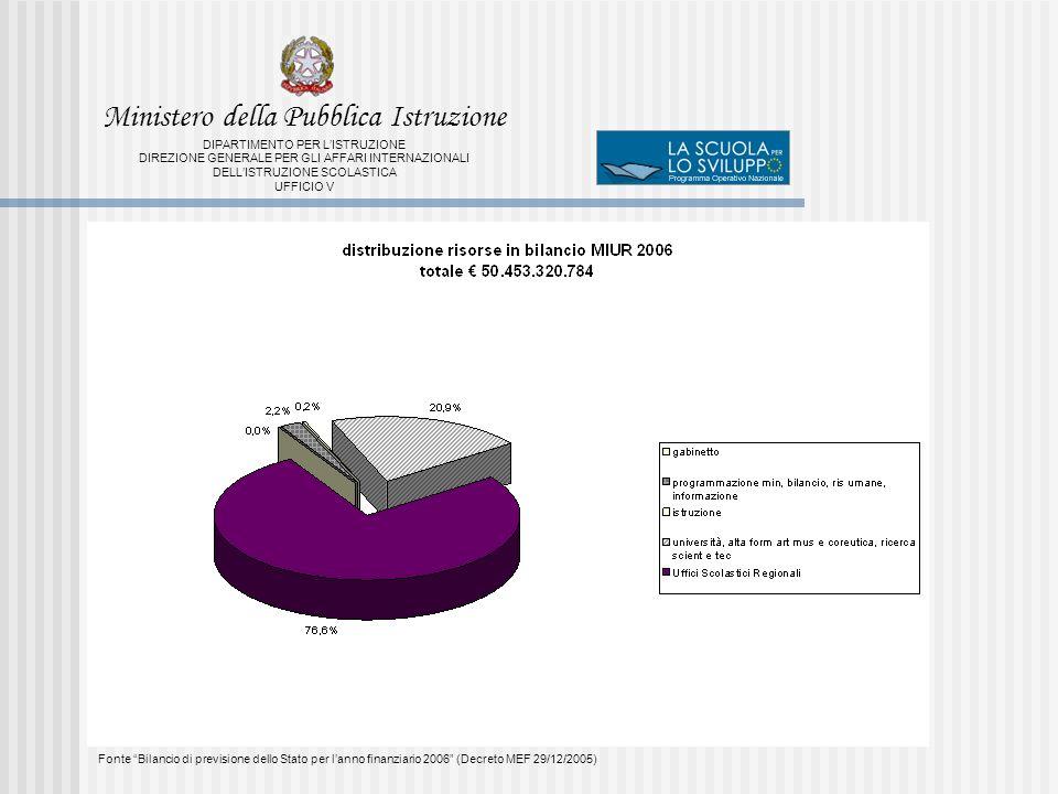 Fonte Bilancio di previsione dello Stato per lanno finanziario 2006 (Decreto MEF 29/12/2005) Ministero della Pubblica Istruzione DIPARTIMENTO PER LISTRUZIONE DIREZIONE GENERALE PER GLI AFFARI INTERNAZIONALI DELLISTRUZIONE SCOLASTICA UFFICIO V