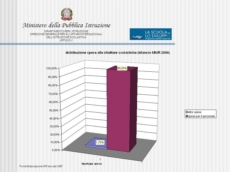 Fonte Elaborazione MPI dei dati MEF Ministero della Pubblica Istruzione DIPARTIMENTO PER LISTRUZIONE DIREZIONE GENERALE PER GLI AFFARI INTERNAZIONALI DELLISTRUZIONE SCOLASTICA UFFICIO V