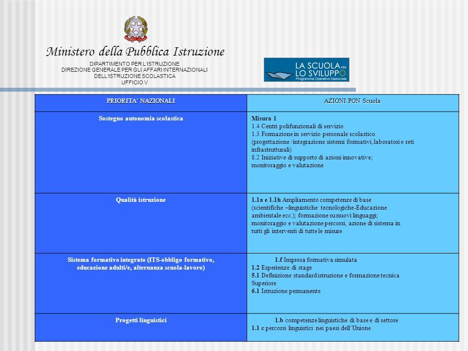 PRIORITA NAZIONALI AZIONI PON Scuola Sostegno autonomia scolasticaMisura 1 1.4 Centri polifunzionali di servizio 1.3 Formazione in servizio personale scolastico (progettazione /integrazione sistemi formativi, laboratori e reti infrastrutturali) 8.2 Iniziative di supporto di azioni innovative; monitoraggio e valutazione Qualità istruzione1.1a e 1.1h Ampliamento competenze di base (scientifiche –linguistiche tecnologiche-Educazione ambientale ecc.); formazione su nuovi linguaggi; monitoraggio e valutazione percorsi, azione di sistema in tutti gli interventi di tutte le misure Sistema formativo integrato (ITS-obbligo formativo, educazione adulti/e, alternanza scuola-lavoro) 1.f Impresa formativa simulata 1.2 Esperienze di stage 5.1 Definizione standard istruzione e formazione tecnica Superiore 6.1 Istruzione permanente Progetti linguistici1.b competenze linguistiche di base e di settore 1.1 c percorsi linguistici nei paesi dellUnione Ministero della Pubblica Istruzione DIPARTIMENTO PER LISTRUZIONE DIREZIONE GENERALE PER GLI AFFARI INTERNAZIONALI DELLISTRUZIONE SCOLASTICA UFFICIO V