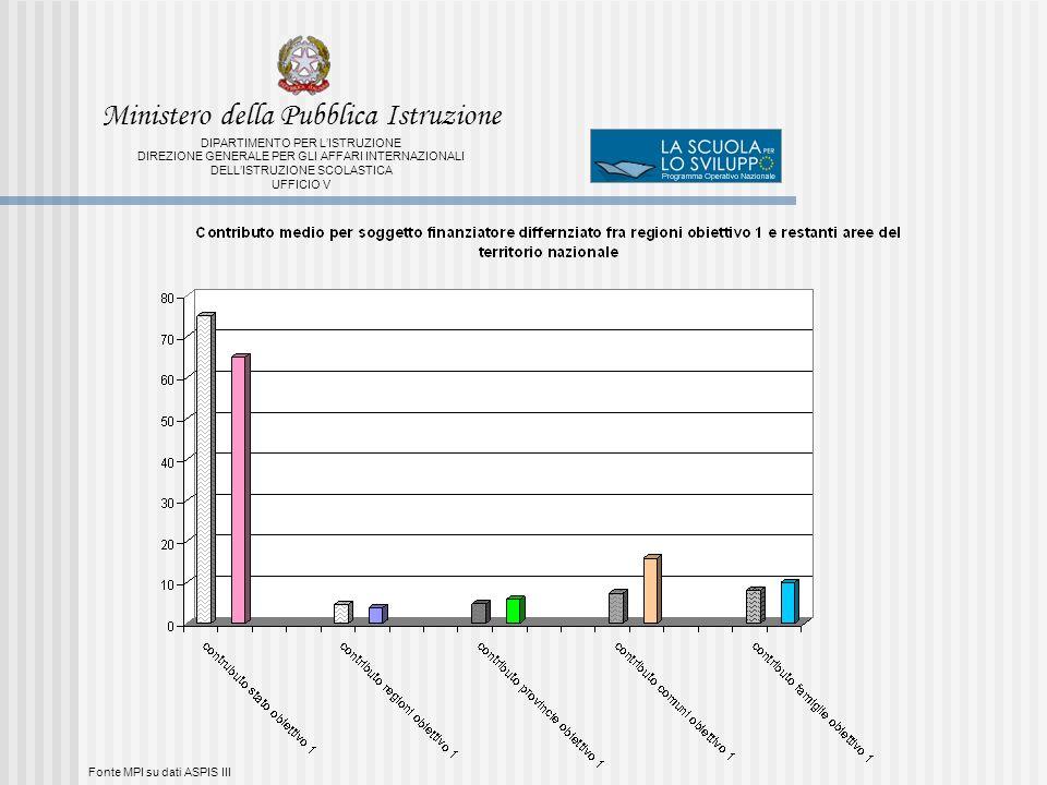 Fonte MPI su dati ASPIS III Ministero della Pubblica Istruzione DIPARTIMENTO PER LISTRUZIONE DIREZIONE GENERALE PER GLI AFFARI INTERNAZIONALI DELLISTRUZIONE SCOLASTICA UFFICIO V
