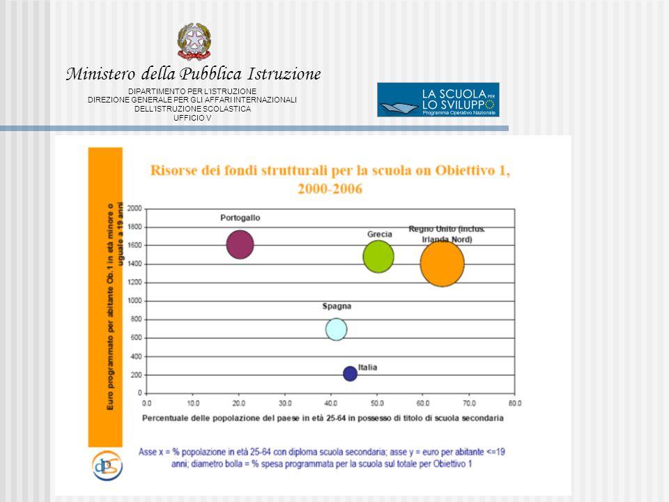 Ministero della Pubblica Istruzione DIPARTIMENTO PER LISTRUZIONE DIREZIONE GENERALE PER GLI AFFARI INTERNAZIONALI DELLISTRUZIONE SCOLASTICA UFFICIO V