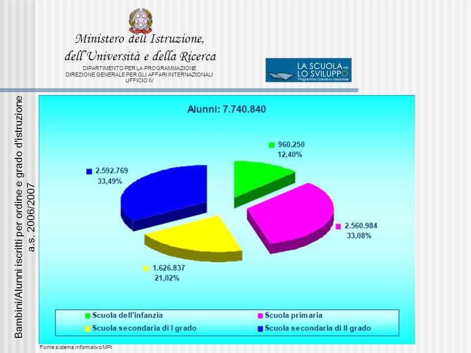 Fonte sistema informativo MPI Bambini/Alunni iscritti per ordine e grado d istruzione a.s.