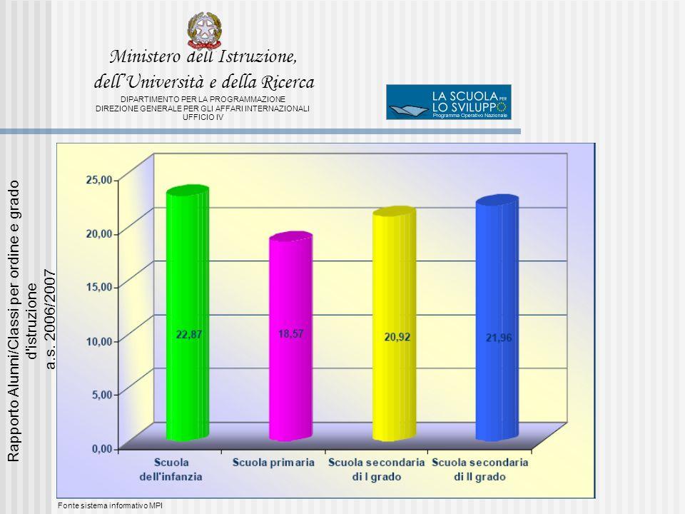 Fonte sistema informativo MPI Rapporto Alunni/Classi per ordine e grado d istruzione a.s.