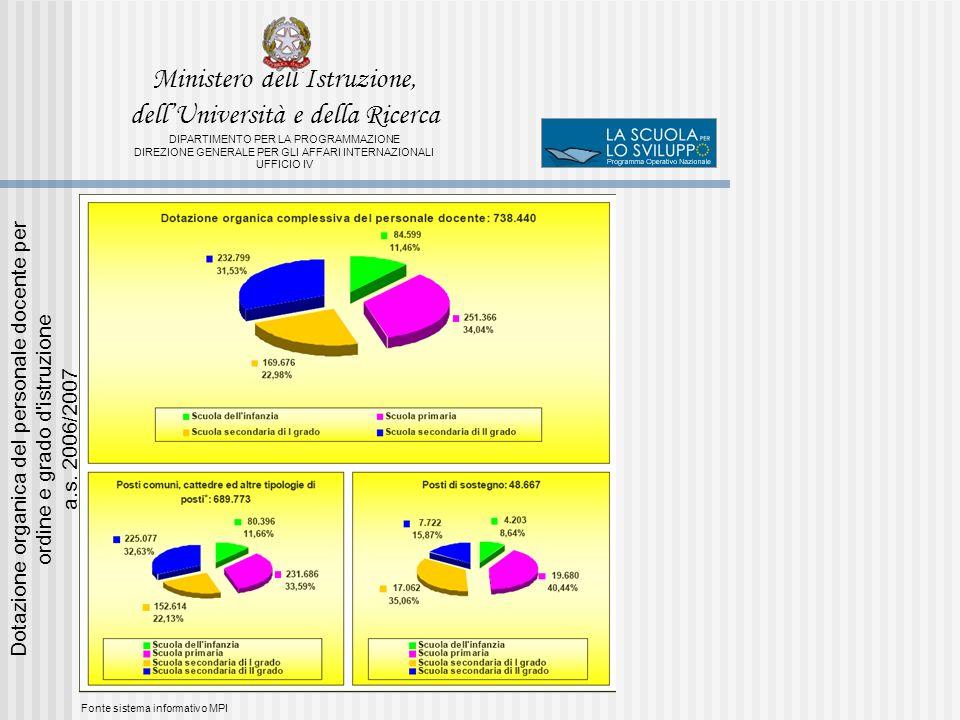 Fonte sistema informativo MPI Dotazione organica del personale docente per ordine e grado d istruzione a.s.