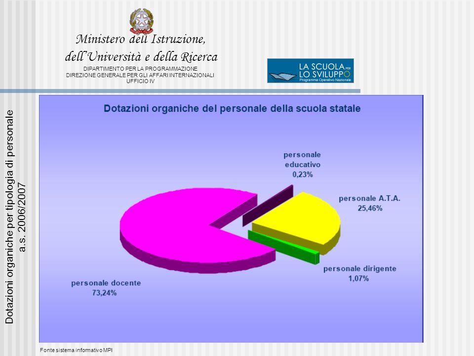 Fonte sistema informativo MPI Dotazioni organiche per tipologia di personale a.s.