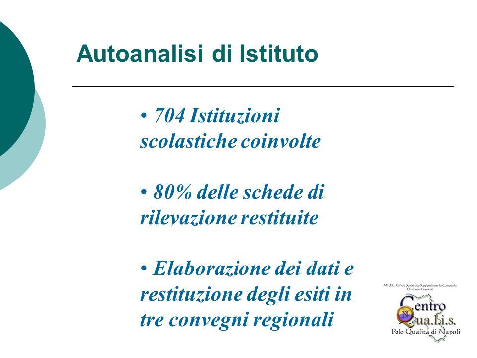 704 Istituzioni scolastiche coinvolte 80% delle schede di rilevazione restituite Elaborazione dei dati e restituzione degli esiti in tre convegni regi