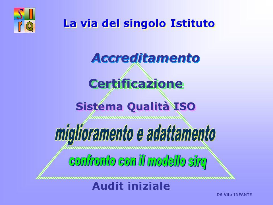 La via del singolo Istituto Sistema Qualità ISO Audit iniziale Accreditamento Certificazione DS Vito INFANTE