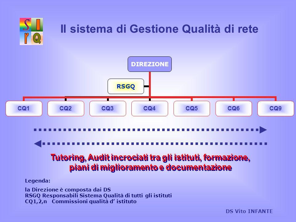 Il sistema di Gestione Qualità di rete DS Vito INFANTE DIREZIONE CQ1CQ2CQ3CQ4CQ5CQ6CQ9 RSGQ Tutoring, Audit incrociati tra gli istituti, formazione, p