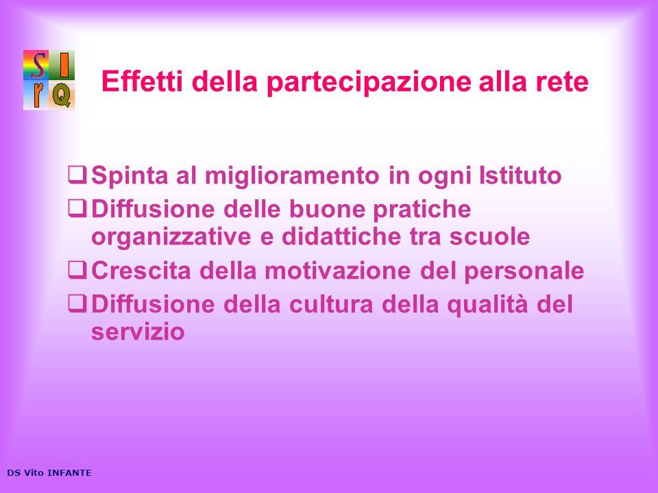Effetti della partecipazione alla rete Spinta al miglioramento in ogni Istituto Diffusione delle buone pratiche organizzative e didattiche tra scuole