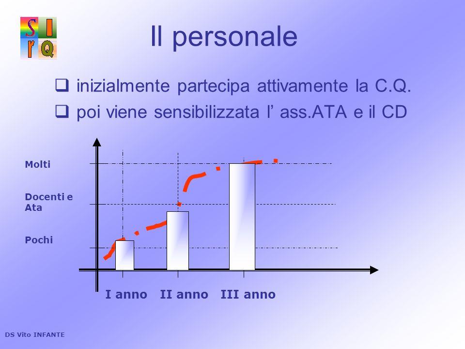 Il personale inizialmente partecipa attivamente la C.Q. poi viene sensibilizzata l ass.ATA e il CD I anno II anno III anno Molti Docenti e Ata Pochi D