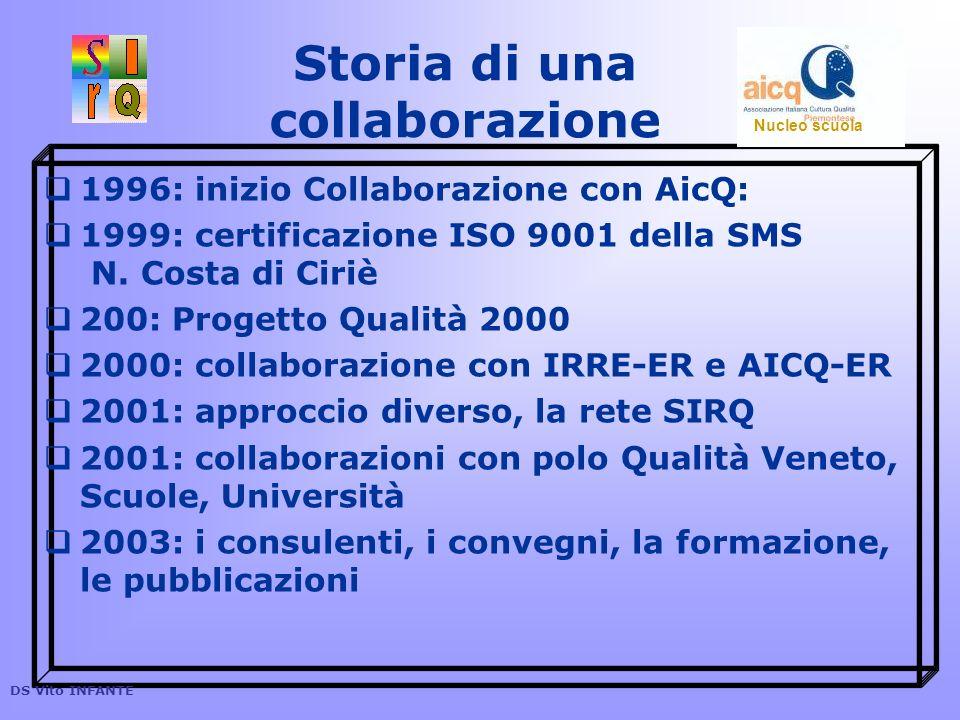 1996: inizio Collaborazione con AicQ: 1999: certificazione ISO 9001 della SMS N. Costa di Ciriè 200: Progetto Qualità 2000 2000: collaborazione con IR