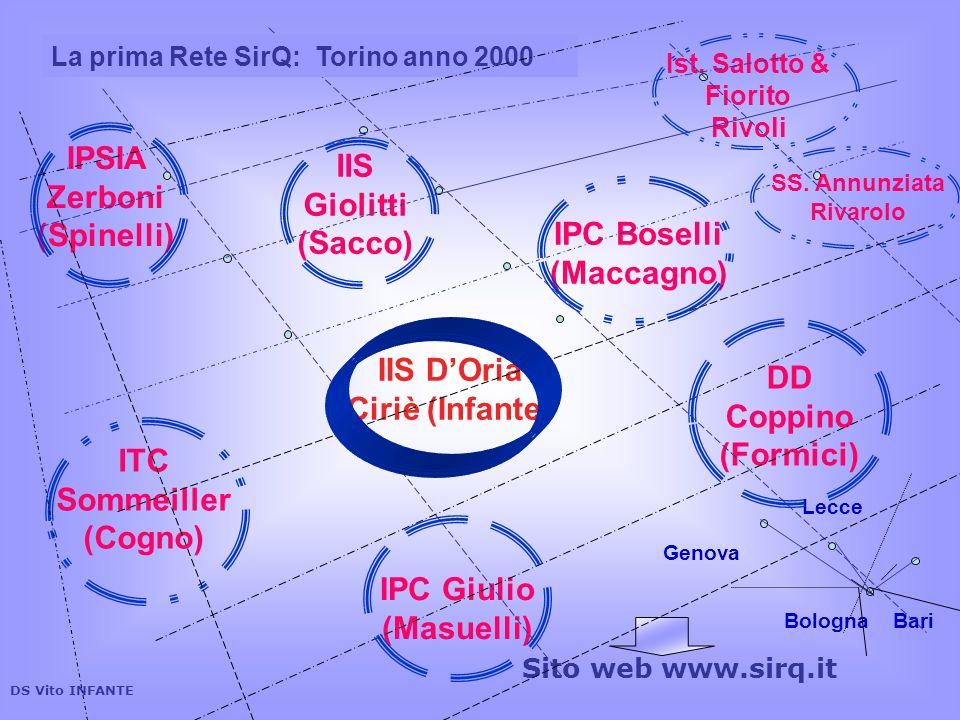 IIS DOria Ciriè (Infante) IPSIA Zerboni (Spinelli) IIS Giolitti (Sacco) IPC Boselli (Maccagno) ITC Sommeiller (Cogno) IPC Giulio (Masuelli) DD Coppino