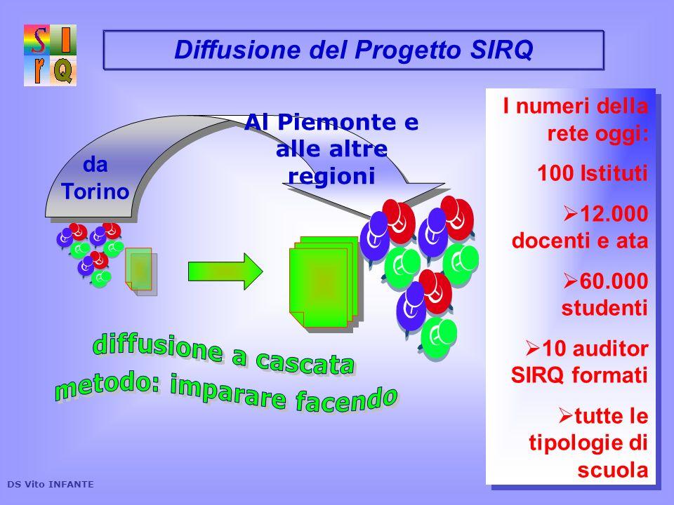 Diffusione del Progetto SIRQ I numeri della rete oggi: 100 Istituti 12.000 docenti e ata 60.000 studenti 10 auditor SIRQ formati tutte le tipologie di