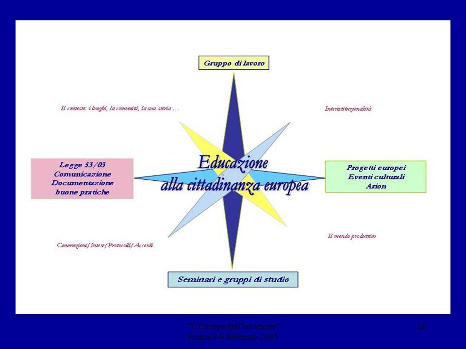 L Europa dell Istuzione Roma 8-9 febbraio 2005 25 ….