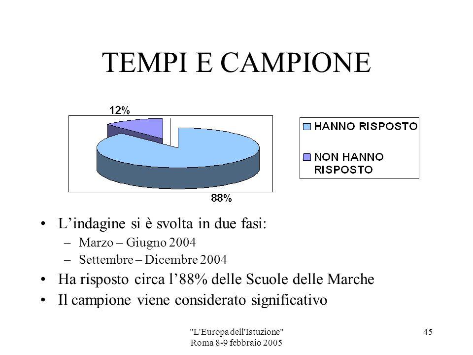 L Europa dell Istuzione Roma 8-9 febbraio 2005 44 MONITORAGGIO analisi dati