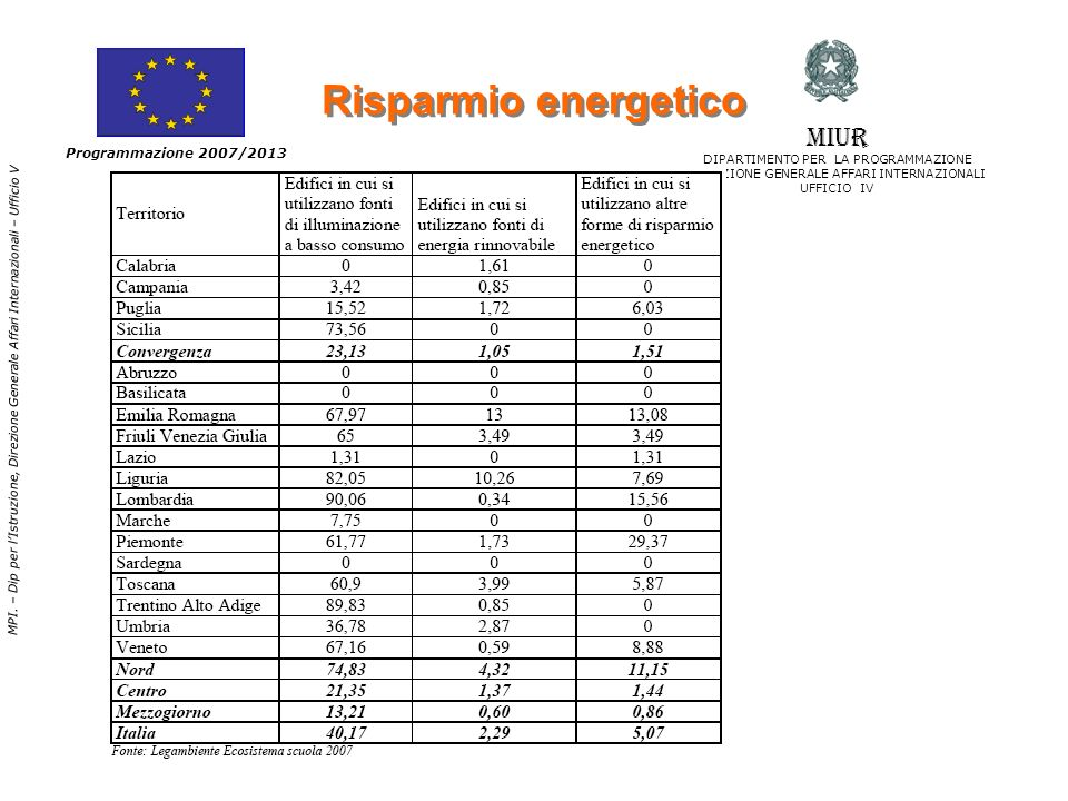 Obiettivo SPECIFICO DI ASSE II Indicatori di risultatoUnità di misura Valore attualeValore atteso al 2013 migliorare la sostenibilità ambientale e linnovatività delle infrastrutture scolastiche per valorizzare lofferta formativa.