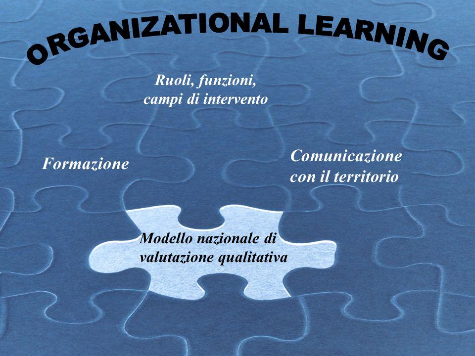 Ruoli, funzioni, campi di intervento Comunicazione con il territorio Formazione Modello nazionale di valutazione qualitativa