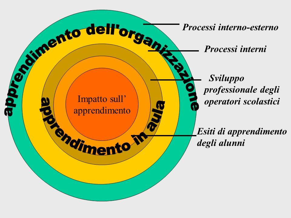 Impatto sull apprendimento Processi interno-esterno Processi interni Sviluppo professionale degli operatori scolastici Esiti di apprendimento degli al