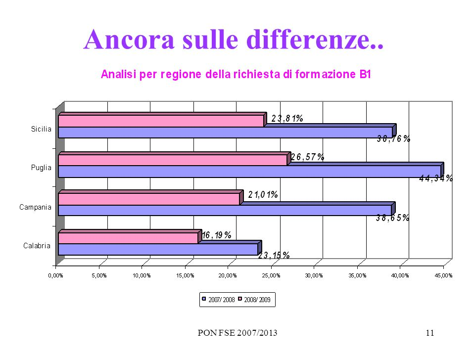 PON FSE 2007/201311 Ancora sulle differenze..