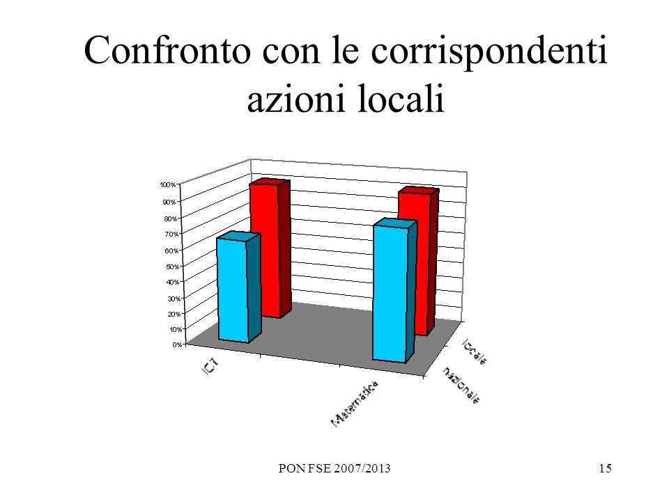 PON FSE 2007/201315 Confronto con le corrispondenti azioni locali