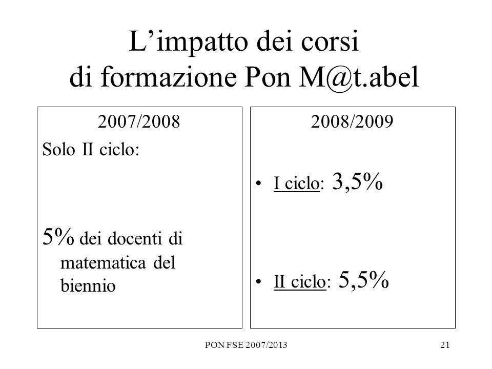 PON FSE 2007/201321 Limpatto dei corsi di formazione Pon M@t.abel 2007/2008 Solo II ciclo: 5% dei docenti di matematica del biennio 2008/2009 I ciclo:
