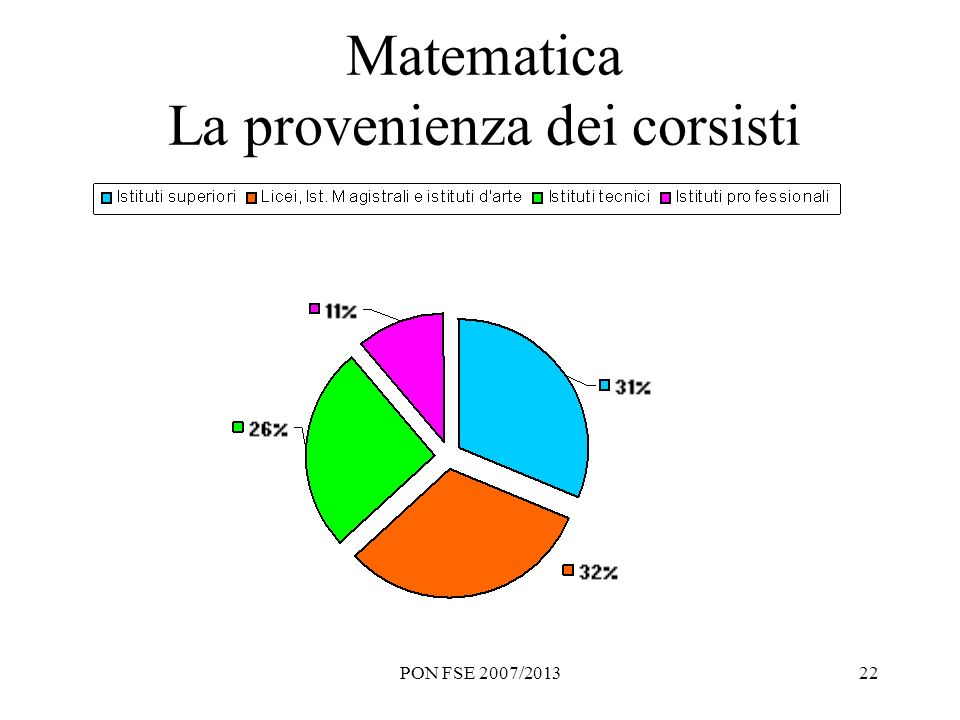 PON FSE 2007/201322 Matematica La provenienza dei corsisti