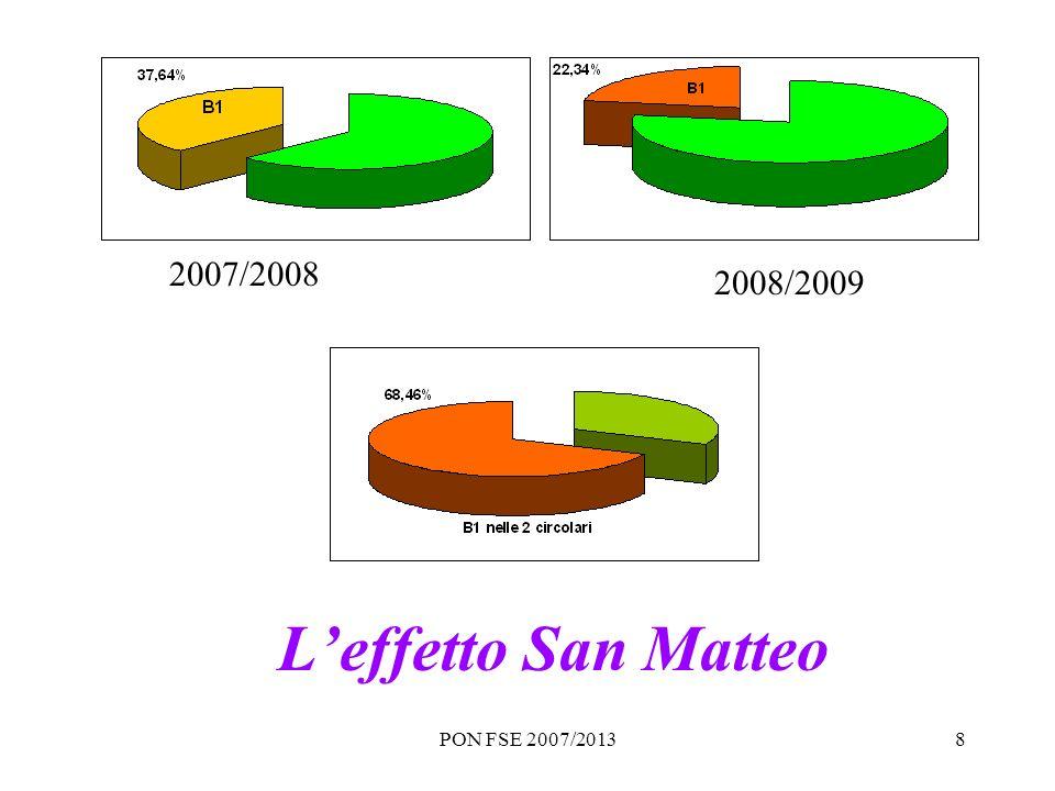 PON FSE 2007/20138 2007/2008 2008/2009 Leffetto San Matteo