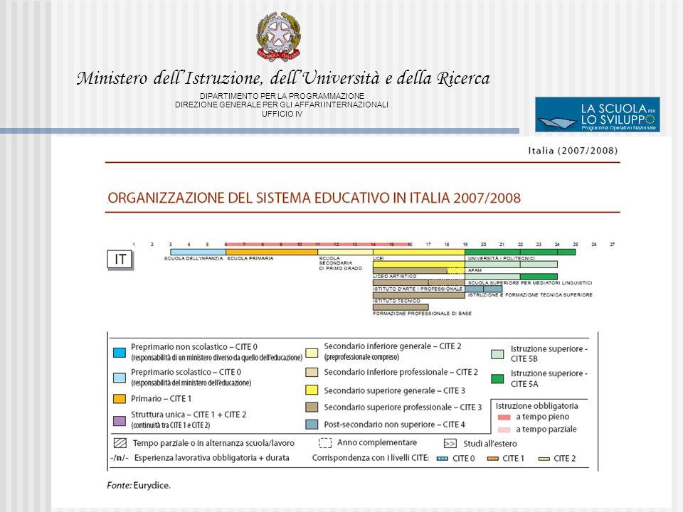 Ministero dellIstruzione, dellUniversità e della Ricerca DIPARTIMENTO PER LA PROGRAMMAZIONE DIREZIONE GENERALE PER GLI AFFARI INTERNAZIONALI UFFICIO IV Obiettivo 1Italia% Regioni62030,3% N.