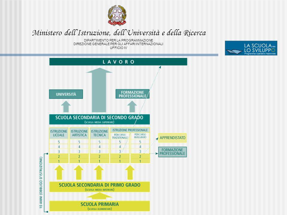 Ministero dellIstruzione, dellUniversità e della Ricerca DIPARTIMENTO PER LA PROGRAMMAZIONE DIREZIONE GENERALE PER GLI AFFARI INTERNAZIONALI UFFICIO IV