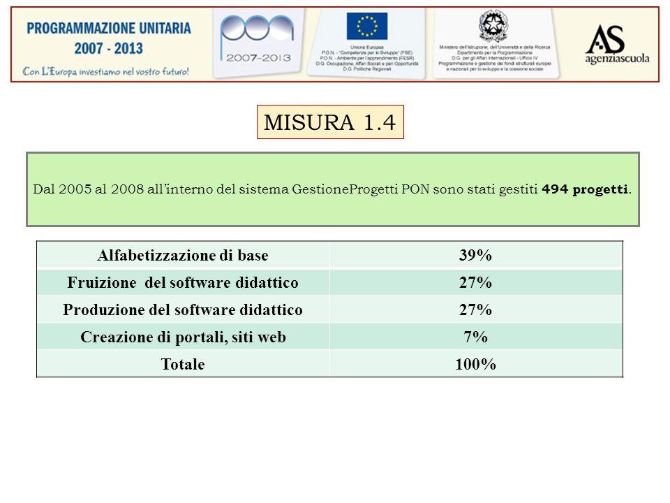 MISURA 1.4 Dal 2005 al 2008 allinterno del sistema GestioneProgetti PON sono stati gestiti 494 progetti.